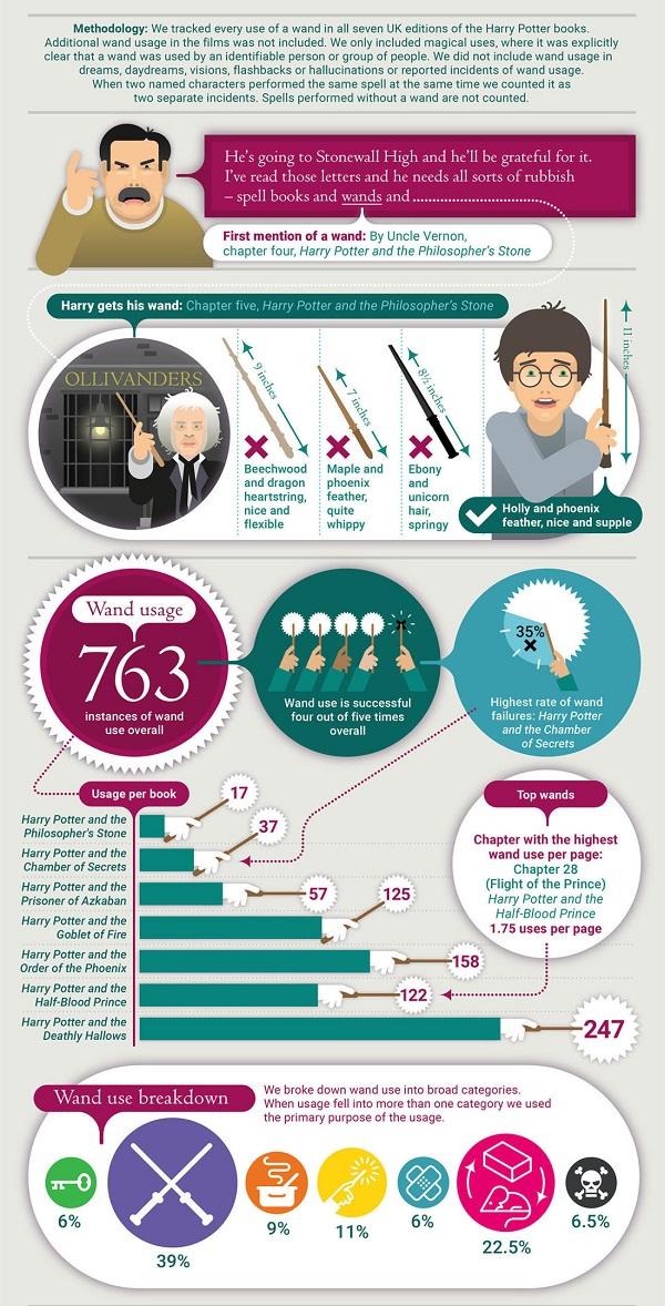 Pottermore wand-o-graphic 1