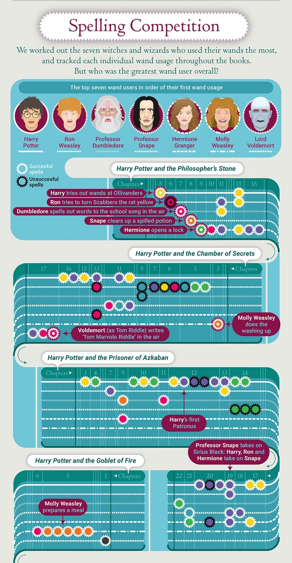Pottermore wand-o-graphic 3