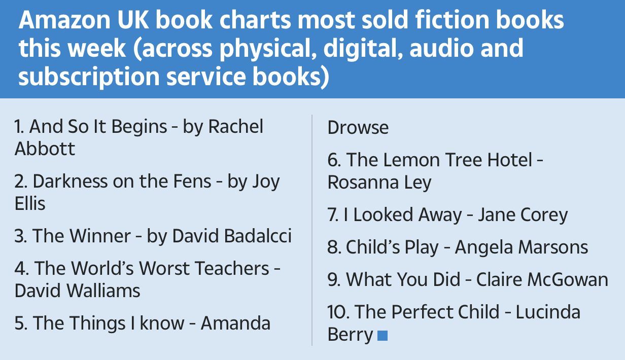 "Amazon UK books charts most sold fiction books this week (across physical, digital, audio and subscription service books) were ""And So It Begins"" by Rachel Abbott, ""Darkness on the Fens"" by Joy Ellis, ""The Winner"" by David Badalcci, ""The World's Worst Teachers"" by David Walliams, ""The Things I Know"" by Amanda Drowse, ""The Lemon Tree Hotel"" by Rosanna Ley, ""I Looked Away"" by Jane Corey, ""Child's Play"" by Angela Marsons, ""What You Did"" by Claire McGowan, and ""The Perfect Child"" by Lucinda Berry."