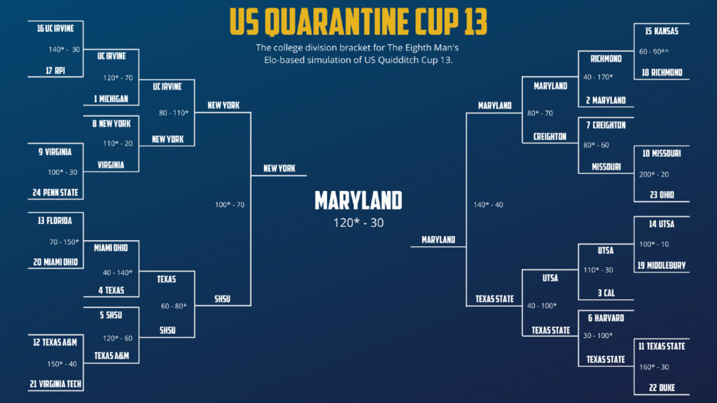 Results of tournament with names of teams and scores of matches. The winner is Maryland.