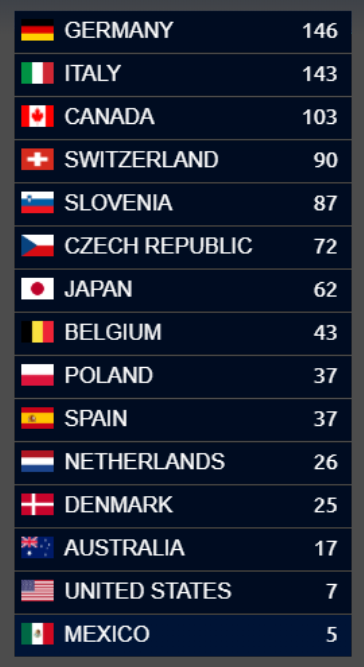 There are the results of Qeurovision. Germany is winner.