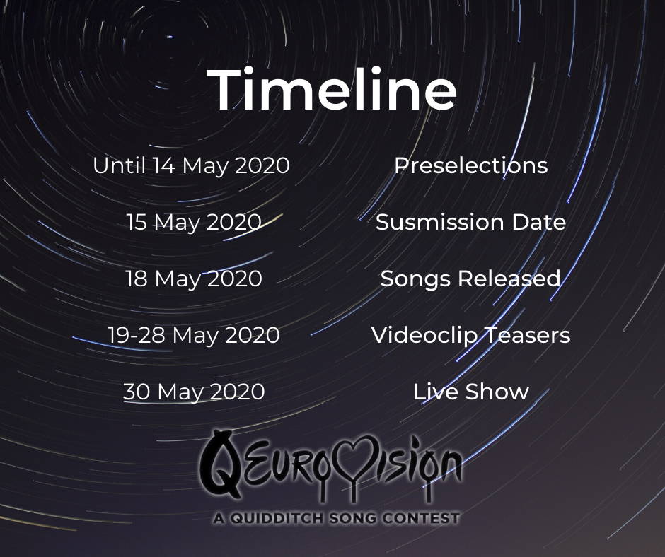 Timeline of Qeurovisions. list of dates and deadlines