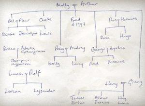 JKR Weasley Family Tree