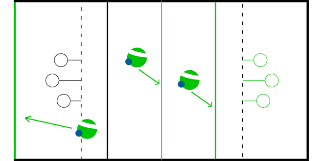 There are three green quaffle carriers and arrow shows where they can stand.