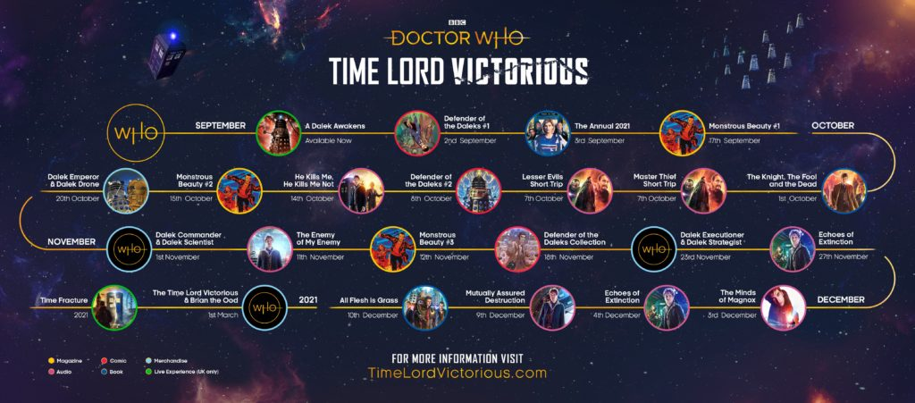 """Pictured is a timeline of release dates for """"Doctor Who: Time Lord Victorious""""."""
