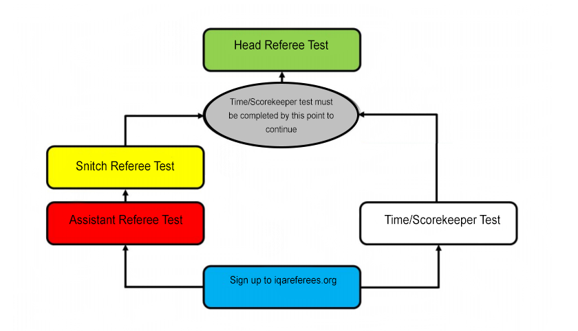 A diagram illustrating the paths to the different types of IQA referee certification is shown.
