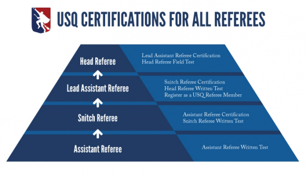 A pyramid infographic shows the USQ certification process for referees.
