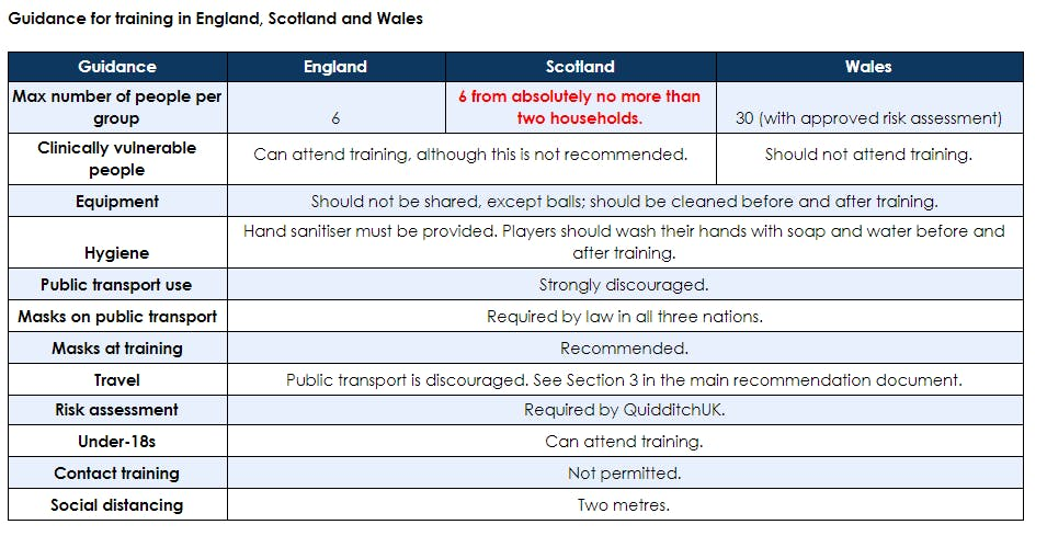 Tab with guidelines divided in three collums for England, Scotland and Wales.