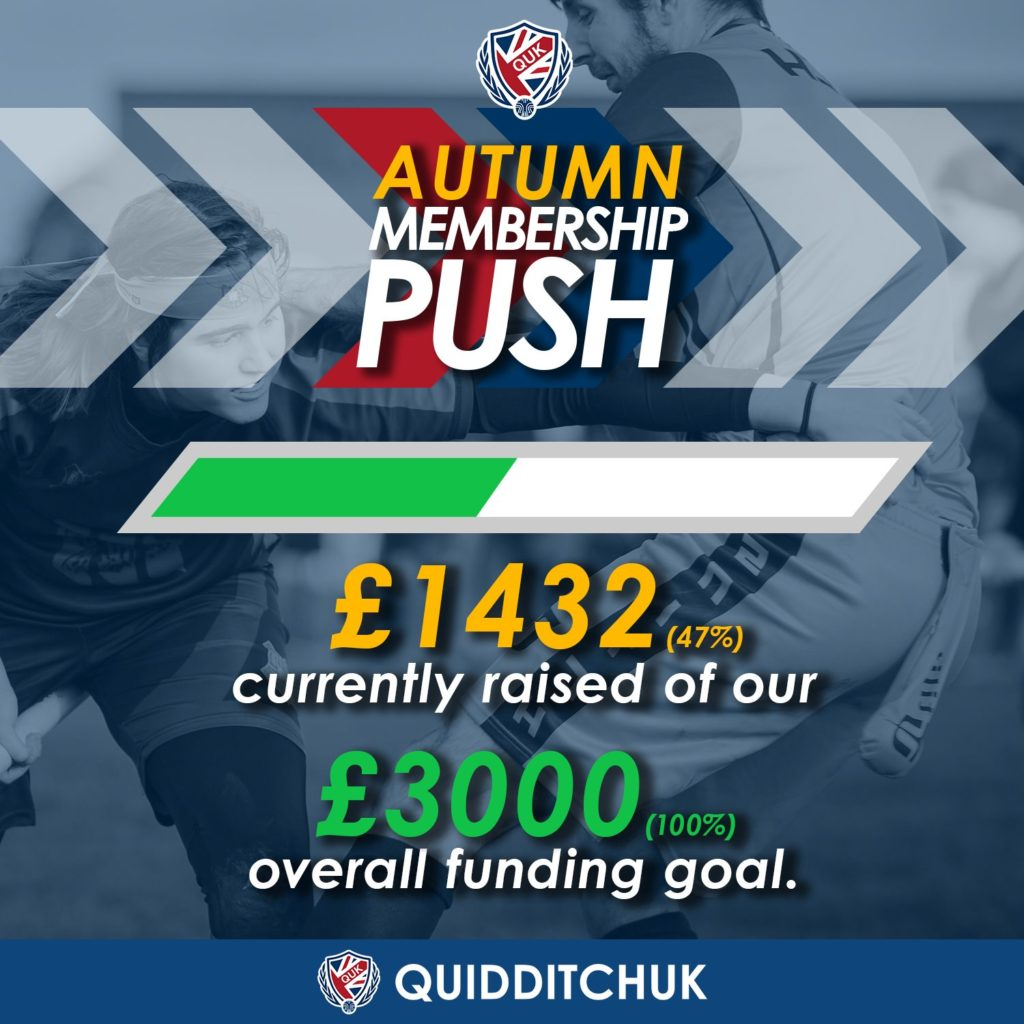 An infographic from QuidditchUK shows that the organization has raised only £1432 of its £3000 goal.