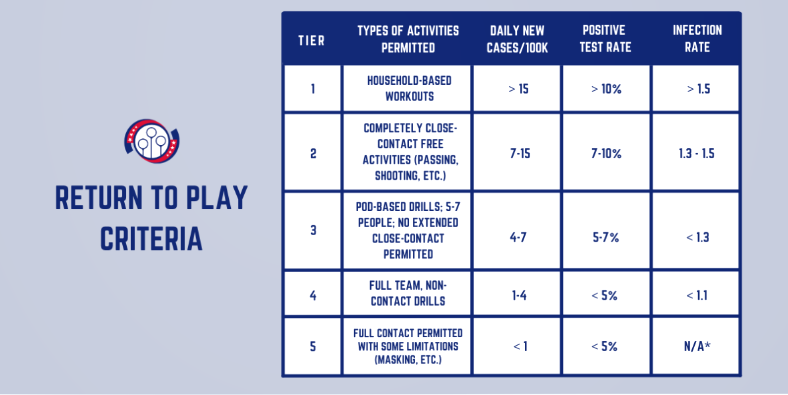 The return to play guidelines for MLQ are displayed in a table.