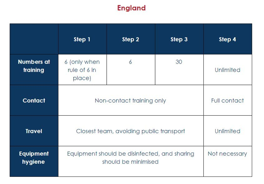 QuidditchUK guidelines for England go from left to right.