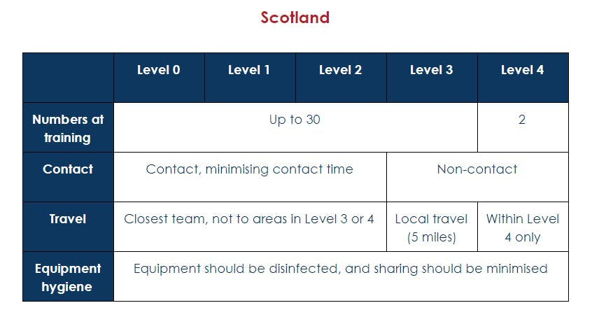 QuidditchUK guidelines for Scotland go from right to left.
