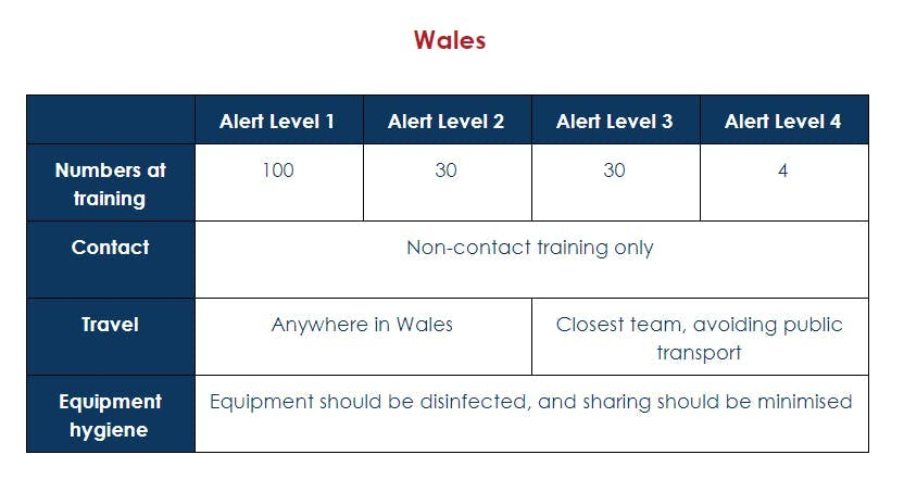 QuidditchUK guidelines for Wales go from right to left.