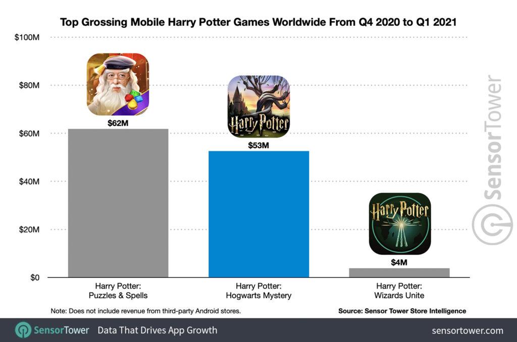 Top grossing games