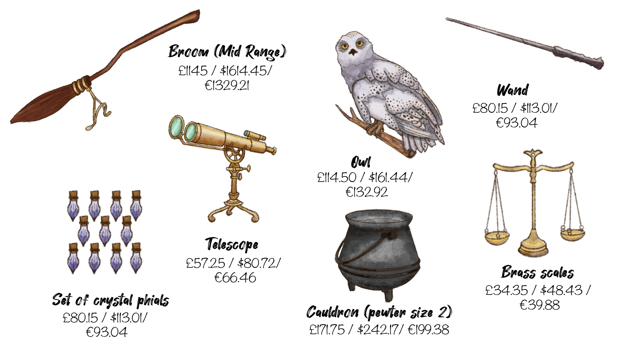 Equipment is important for all students, and Hogwarts students are no different.
