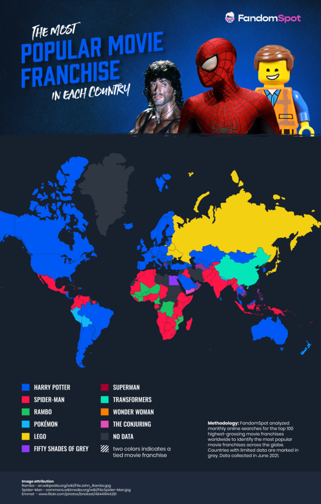 """FandomSpot.com conducted research into finding the most popular movie franchise based on search volumes in each country. It was discovered the """"Harry Potter"""" film franchise was the most searched movie franchise in 75 countries including the US, Canada, Brazil, France, the United Kingdom, Italy, Germany, and Spain."""