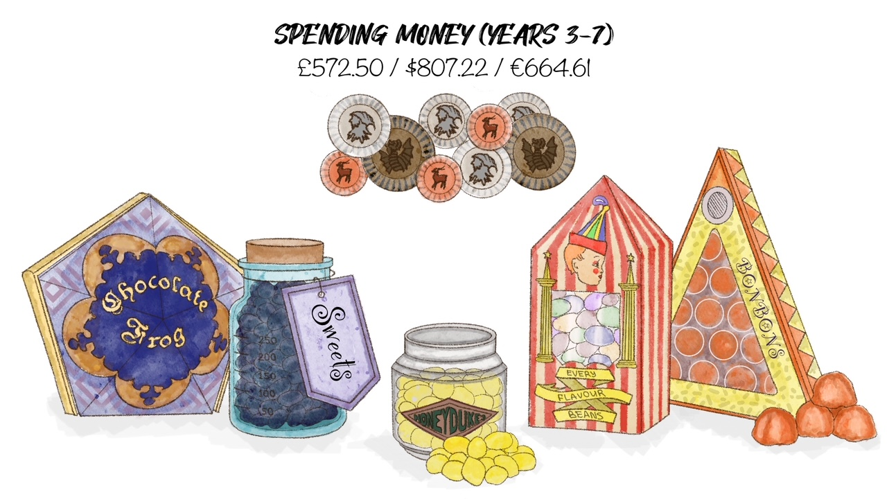 Spending money will differ from student to student.