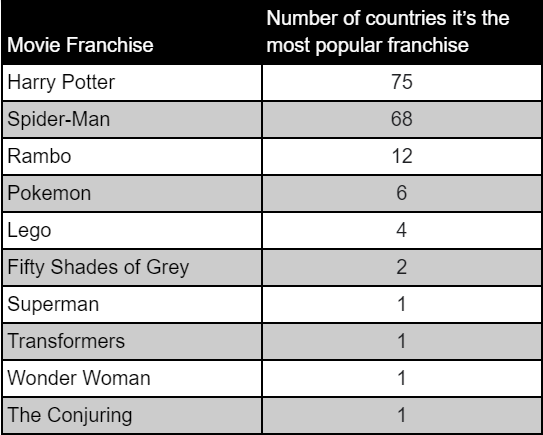 FandomSpot.com ranked the most popular movie franchise based on the search volumes of each country.