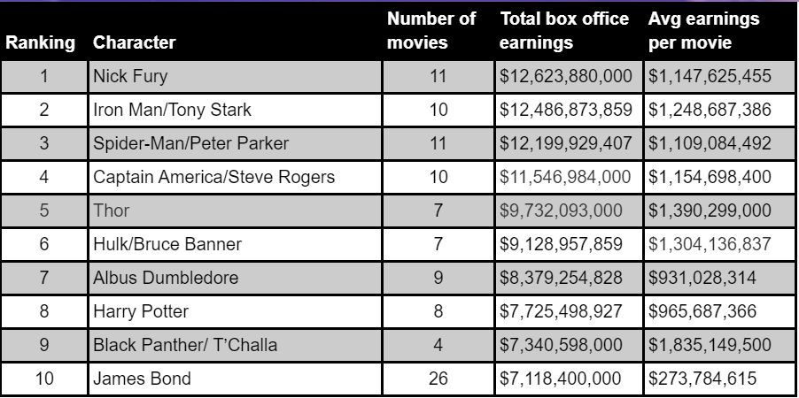 The top tne highest grossing characters of all time