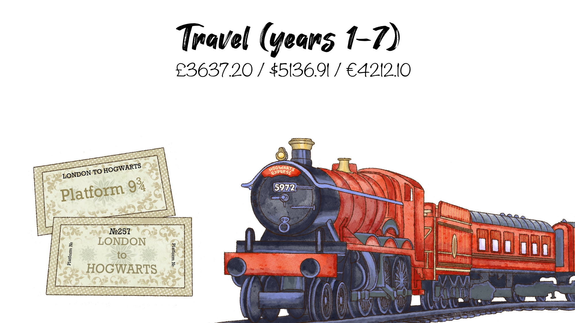 Travel costs account for around half of all the money needed to learn at Hogwarts.