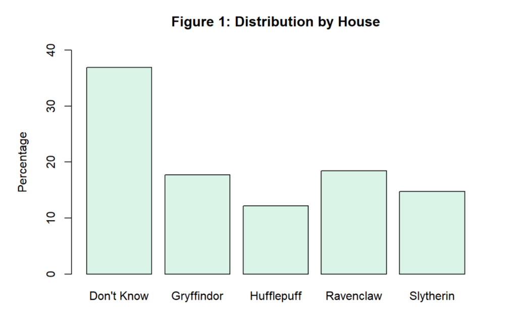 This is the distribution of people in the different Hogwarts Houses.