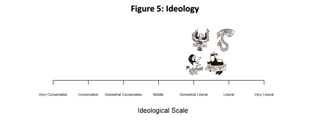 This is a plot of House distribution by ideology.