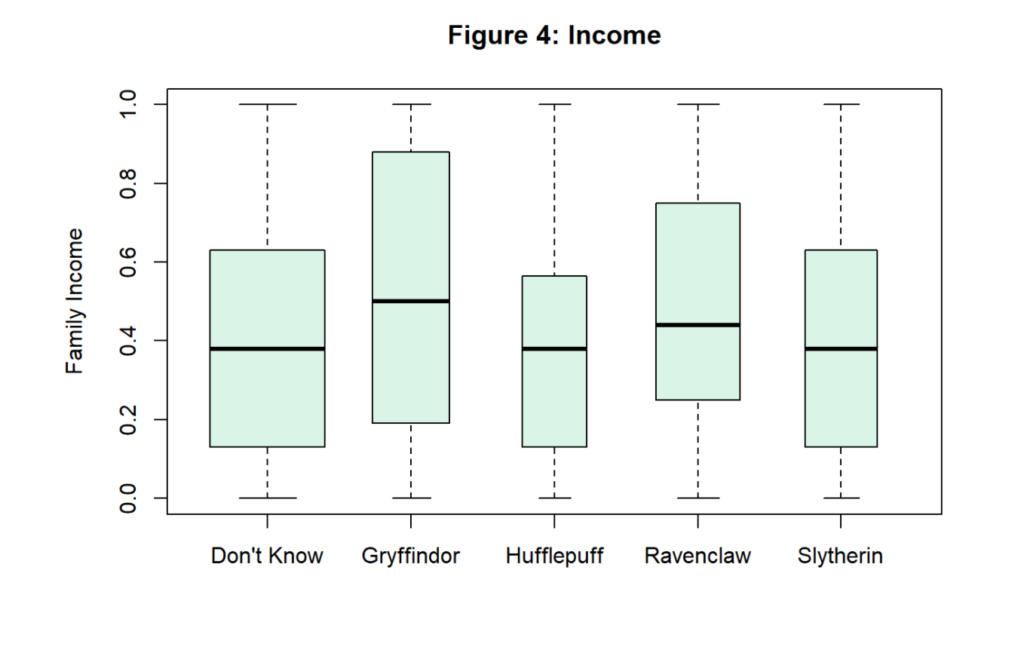 This is a plot of Hogwarts House distribution by income.