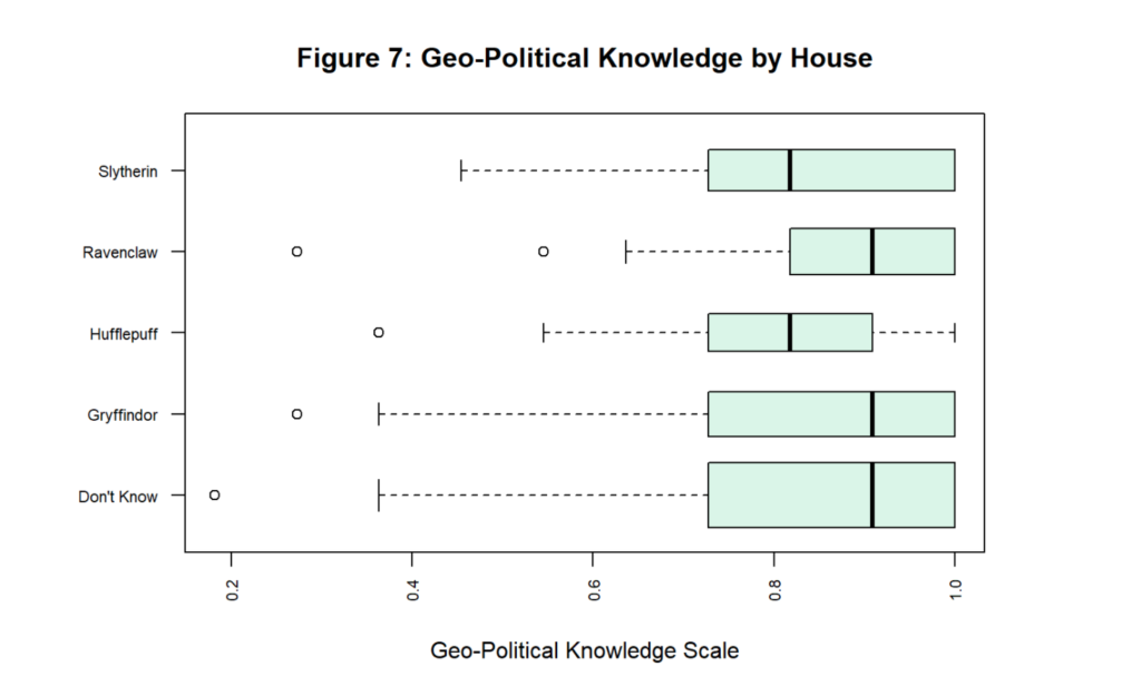 This is a plot of House distribution by geo-political knowledge.