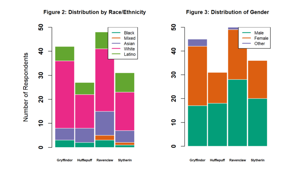 This is the distribution of race and gender by House from a Hogwarts House survey.