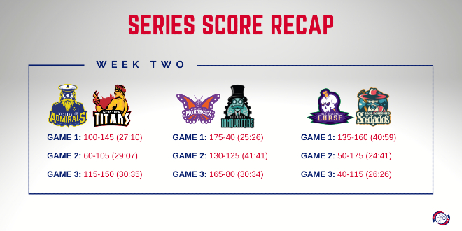 A series score recap from the second gameplay weekend of the Major League Quidditch 2021 season is shown as a featured image.