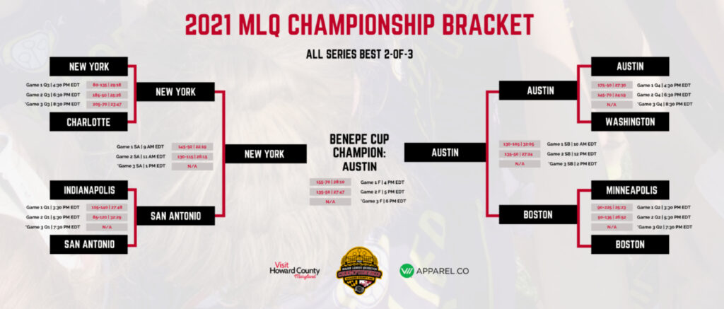 There is a infographic of the MLQ Championship Bracket with information and final scores from games.