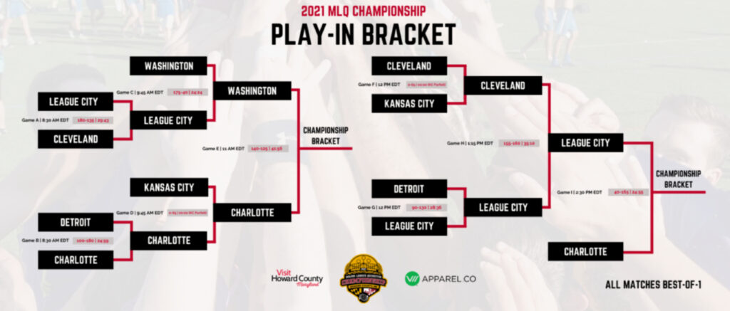 There is a infographic of the MLQ Championship Play-In Bracket with information and final scores from games.