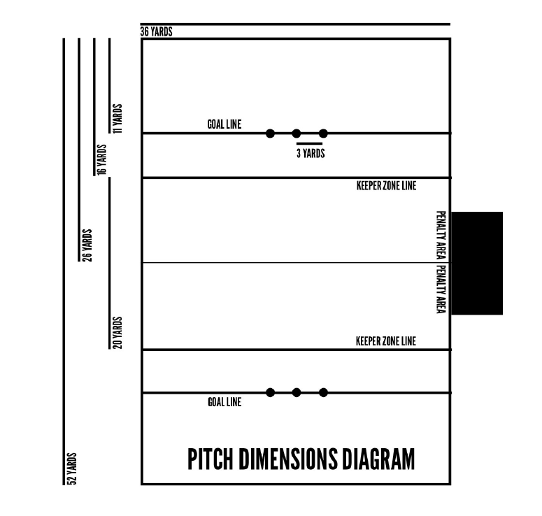 There is a infographic with diagram of a Muggle quidditch pitch and its sizes.
