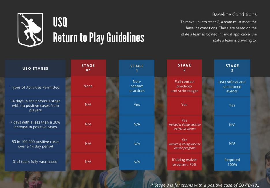 There is an infographic with information on the USQ Return to Play Guidelines. There are five columns, alternating red and blue, with guidelines for each stage and information about them.